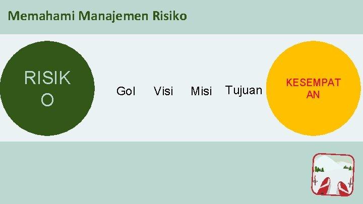Memahami Manajemen Risiko RISIK O Gol Visi Misi Tujuan KESEMPAT AN