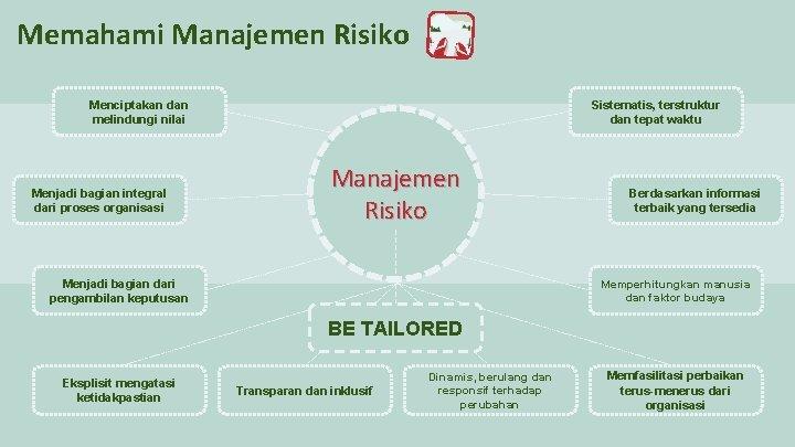 Memahami Manajemen Risiko Menciptakan dan melindungi nilai Menjadi bagian integral dari proses organisasi Sistematis,