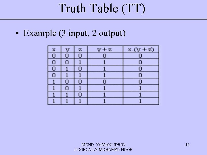 Truth Table (TT) • Example (3 input, 2 output) MOHD. YAMANI IDRIS/ NOORZAILY MOHAMED