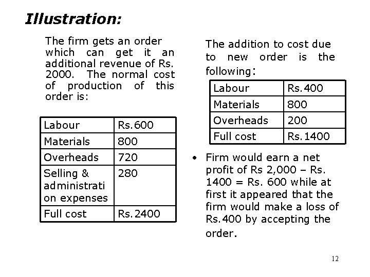 Illustration: The firm gets an order which can get it an additional revenue of
