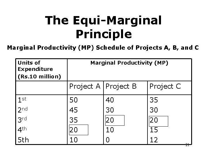 The Equi-Marginal Principle Marginal Productivity (MP) Schedule of Projects A, B, and C Units