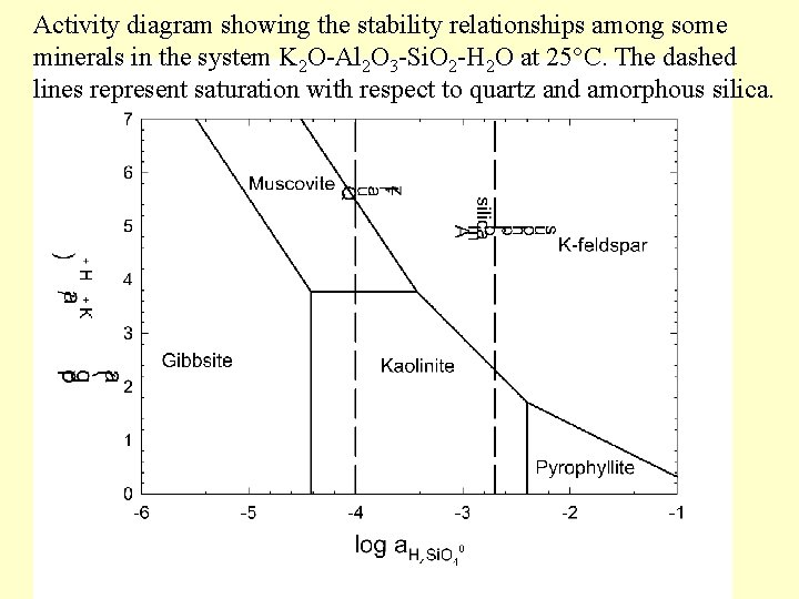 Activity diagram showing the stability relationships among some minerals in the system K 2