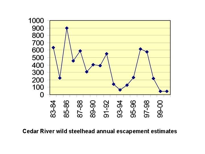 Cedar River wild steelhead annual escapement estimates