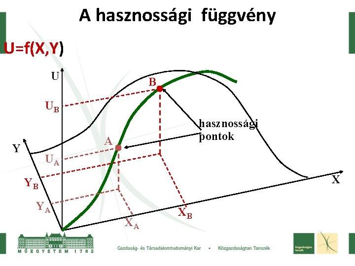 A hasznossági függvény U=f(X, Y) U B UB hasznossági pontok A Y UA X