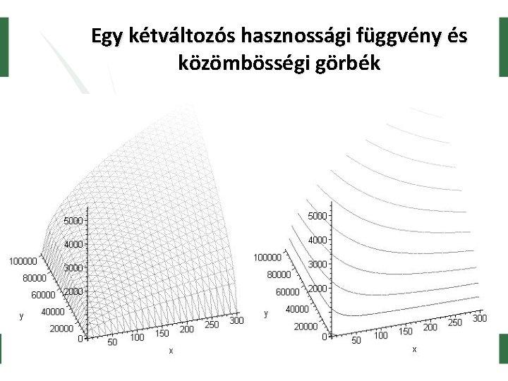 Egy kétváltozós hasznossági függvény és közömbösségi görbék Koppány Krisztián, SZE 2005