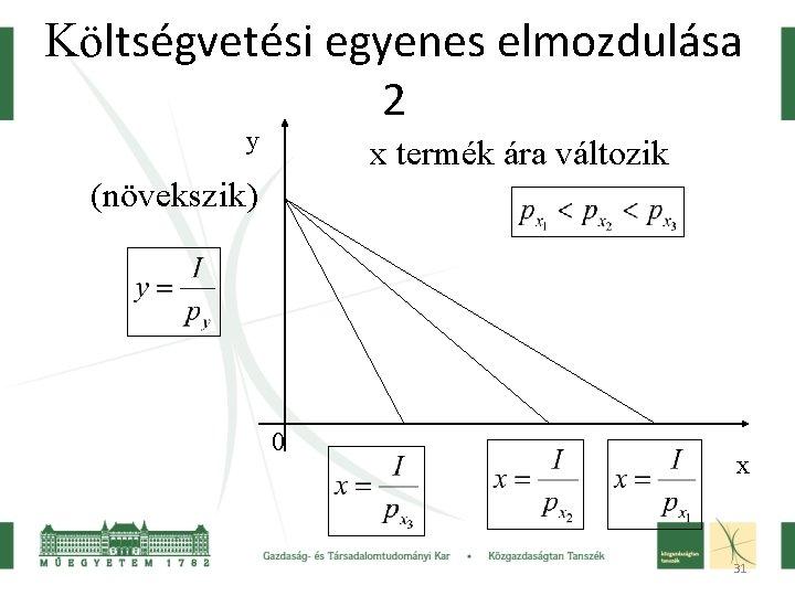 Költségvetési egyenes elmozdulása 2 y x termék ára változik (növekszik) 0 x 31