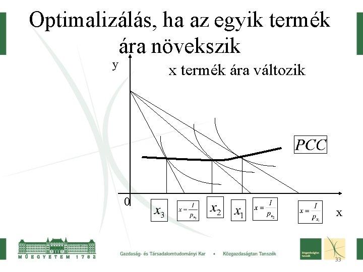 Optimalizálás, ha az egyik termék ára növekszik y x termék ára változik 0 x