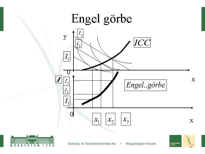 Engel görbe y 0 0 x x 34