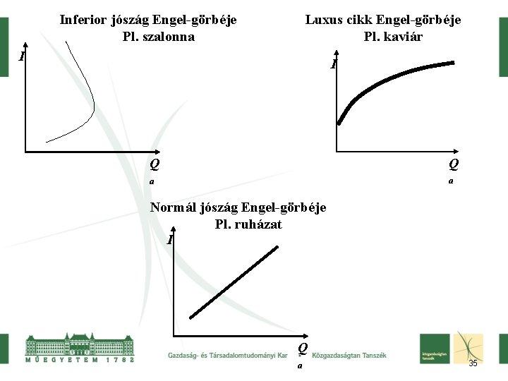 Inferior jószág Engel-görbéje Pl. szalonna Luxus cikk Engel-görbéje Pl. kaviár I I Q Q