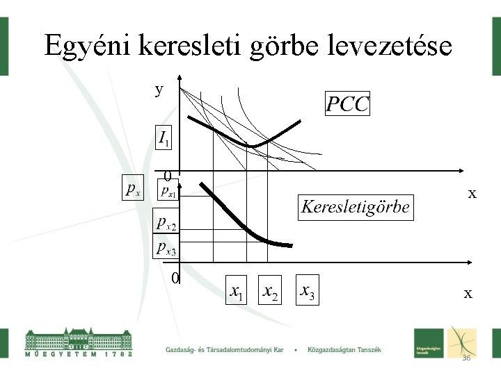 Egyéni keresleti görbe levezetése y 0 0 x x 36