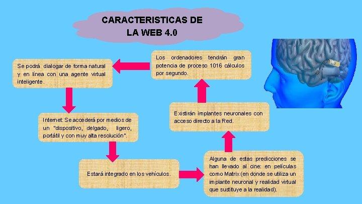CARACTERISTICAS DE LA WEB 4. 0 Se podrá dialogar de forma natural y en