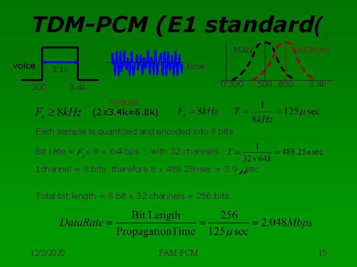 TDM-PCM (E 1 standard( MAN voice time 3. 1 k 300 WOMAN 0 300