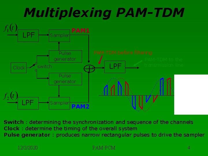 Multiplexing PAM-TDM LPF Sampler PAM 1 Pulse generator Clock PAM-TDM before filtering LPF switch