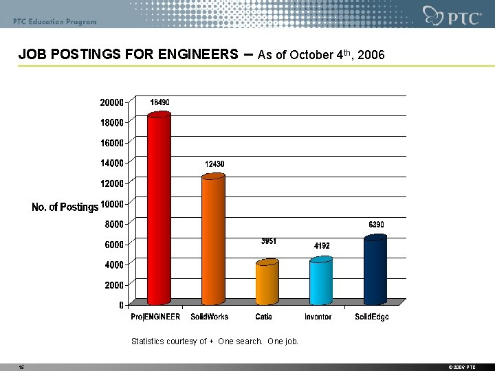 JOB POSTINGS FOR ENGINEERS – As of October 4 th, 2006 Statistics courtesy of