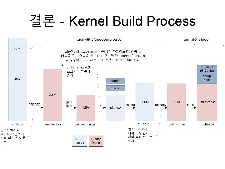 결론 - Kernel Build Process