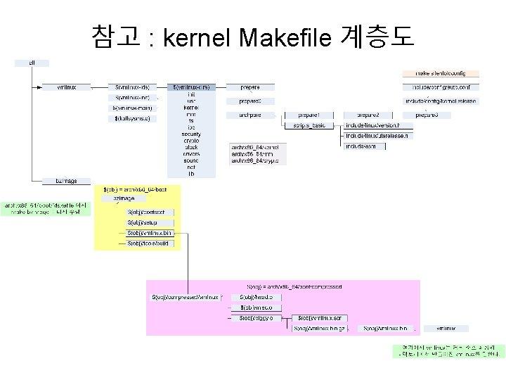 참고 : kernel Makefile 계층도