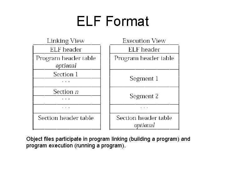ELF Format Object files participate in program linking (building a program) and program execution