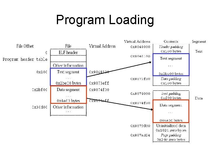 Program Loading