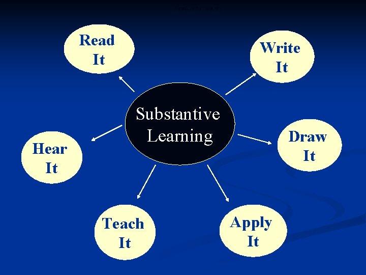 Read, write hear etc Read It Hear It Write It Substantive Learning Teach It