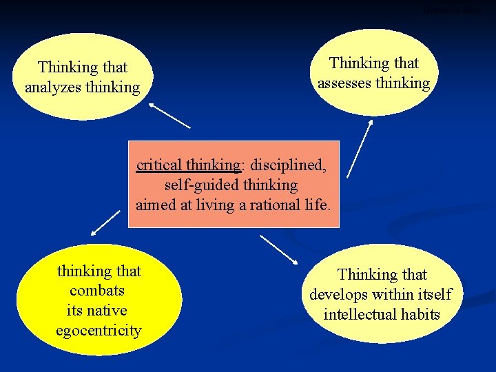 Overview slide Thinking that analyzes thinking Thinking that assesses thinking critical thinking: disciplined, self-guided