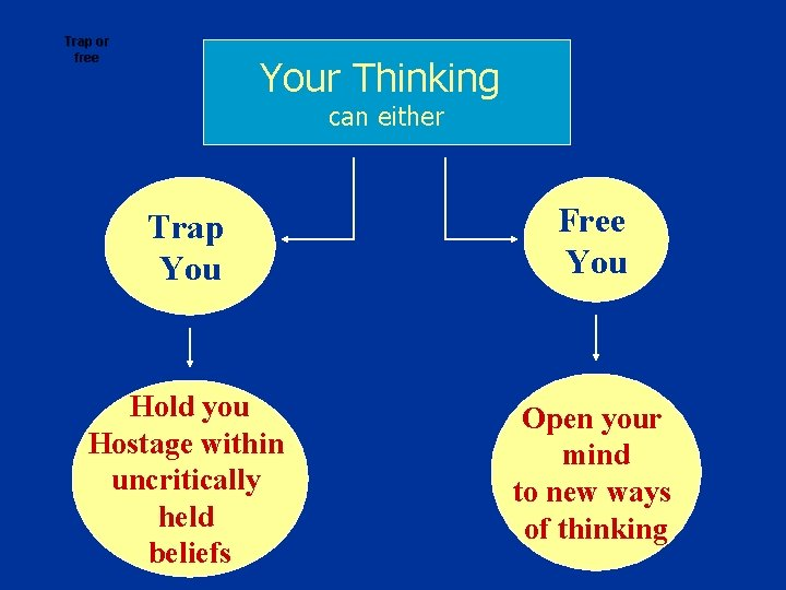 Trap or free Your Thinking can either Trap You Free You Hold you Hostage