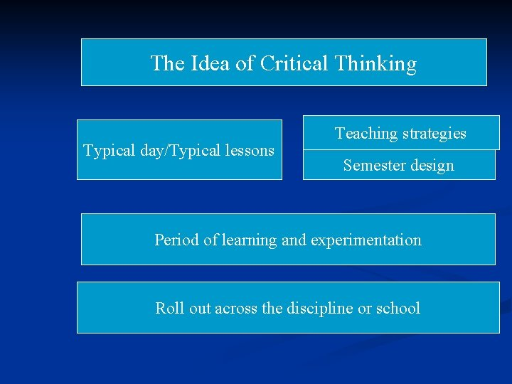 The Idea of Critical Thinking Typical day/Typical lessons Teaching strategies Semester design Period of