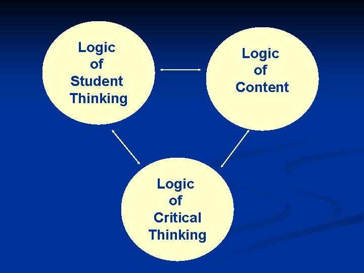 Logic of Student Thinking Logic of Content Logic of Critical Thinking