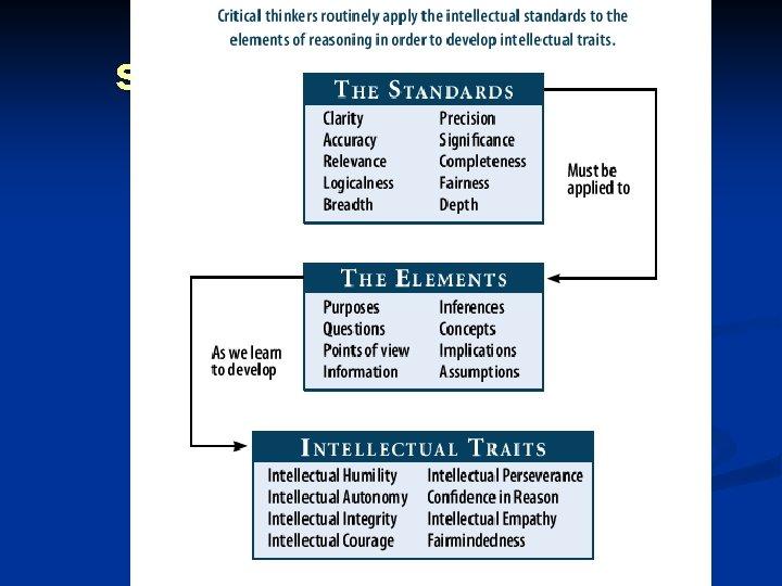 standardselementstraits