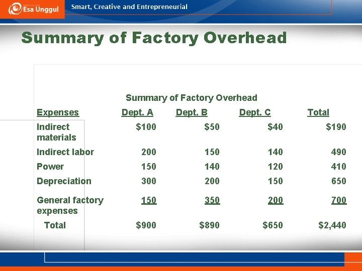 Summary of Factory Overhead Expenses Indirect materials Dept. A Dept. B Dept. C Total