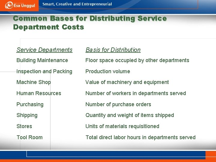 Common Bases for Distributing Service Department Costs Service Departments Basis for Distribution Building Maintenance