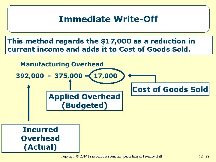 Immediate Write-Off This method regards the $17, 000 as a reduction in current income
