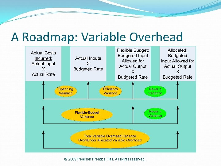 A Roadmap: Variable Overhead © 2009 Pearson Prentice Hall. All rights reserved.