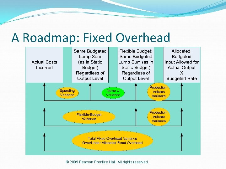 A Roadmap: Fixed Overhead © 2009 Pearson Prentice Hall. All rights reserved.