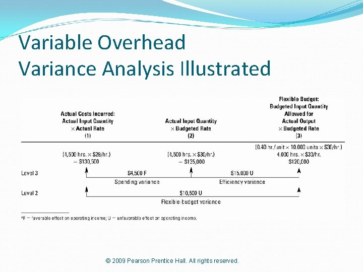 Variable Overhead Variance Analysis Illustrated © 2009 Pearson Prentice Hall. All rights reserved.