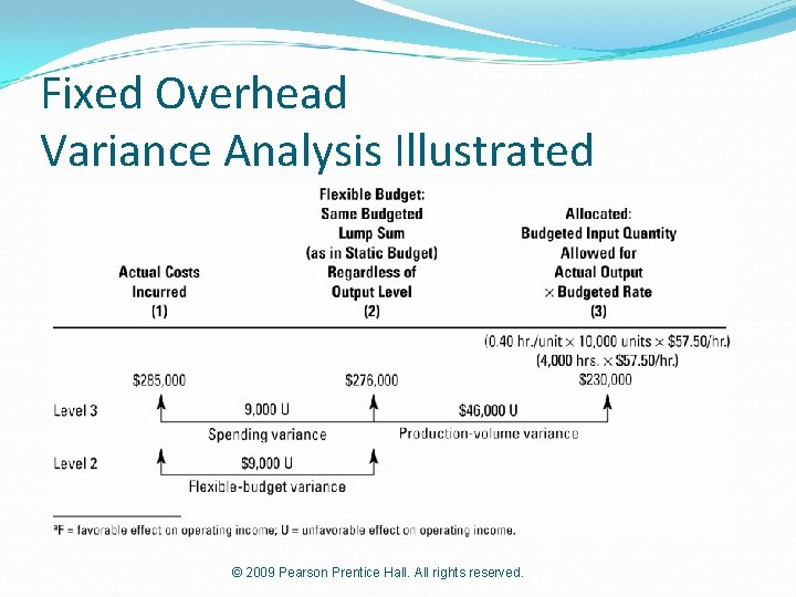 Fixed Overhead Variance Analysis Illustrated © 2009 Pearson Prentice Hall. All rights reserved.