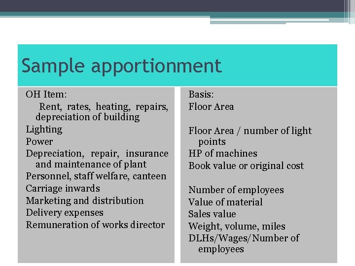 Sample apportionment OH Item: Rent, rates, heating, repairs, depreciation of building Lighting Power Depreciation,