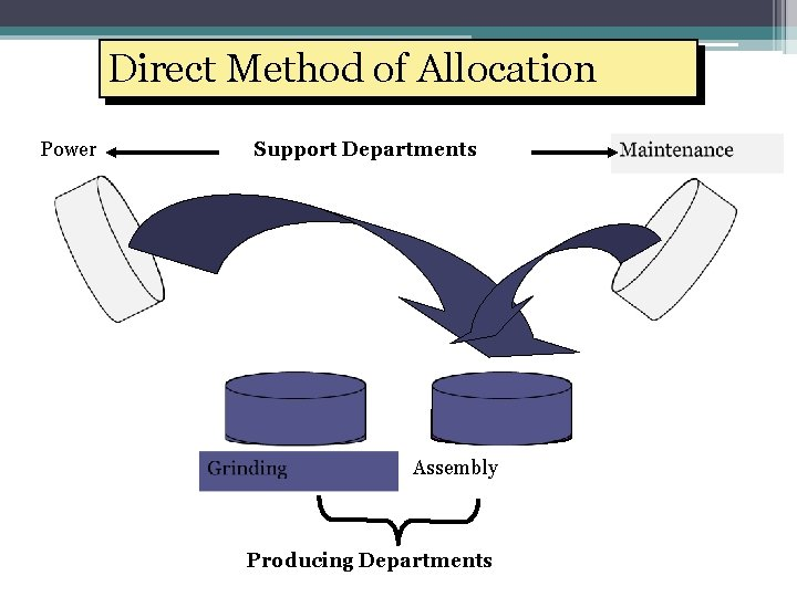 Direct Method of Allocation Power Support Departments Assembly Producing Departments