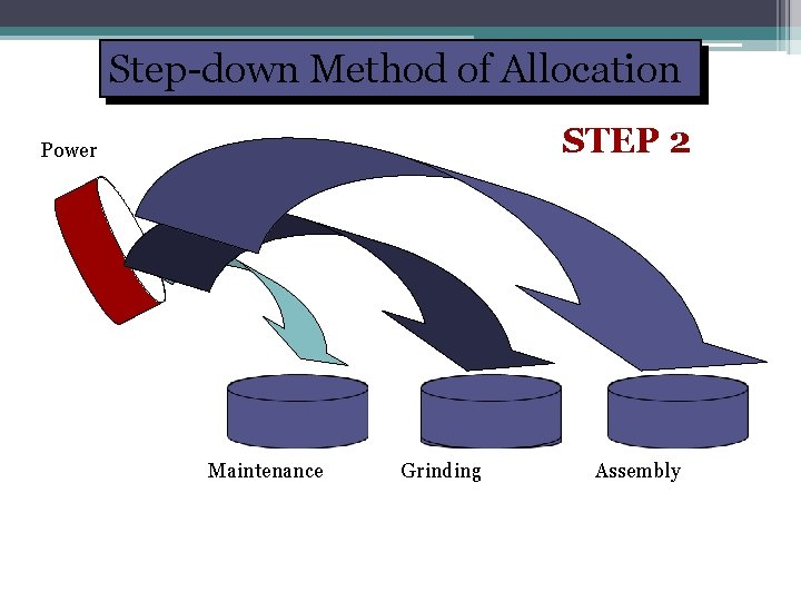 Step-down Method of Allocation STEP 2 Power Maintenance Grinding Assembly