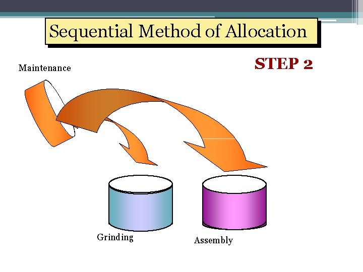 Sequential Method of Allocation STEP 2 Maintenance Grinding Assembly