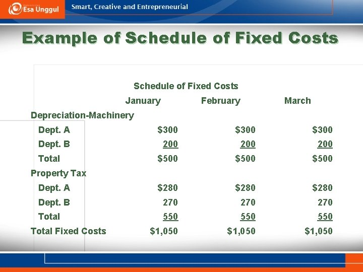 Example of Schedule of Fixed Costs January February March Depreciation-Machinery Dept. A $300 Dept.
