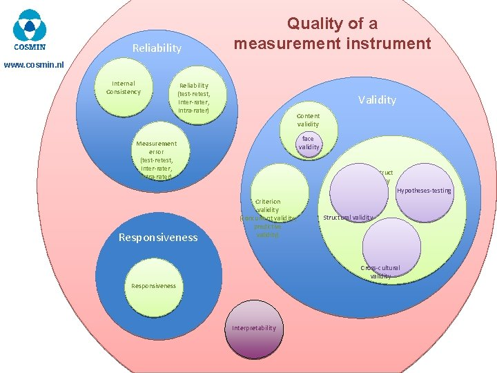 Reliability Quality of a measurement instrument www. cosmin. nl Internal Consistency Reliability (test-retest, Inter-rater,