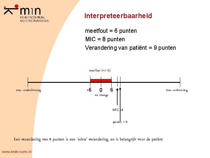 Interpreteerbaarheid meetfout = 6 punten MIC = 8 punten Verandering van patiënt = 9