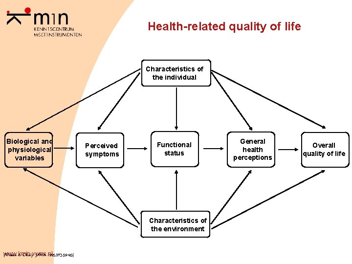 Health-related quality of life Characteristics of the individual Biological and physiological variables Perceived symptoms