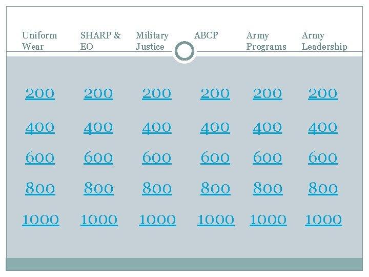 Uniform Wear SHARP & EO Military Justice ABCP Army Programs Army Leadership 200 200