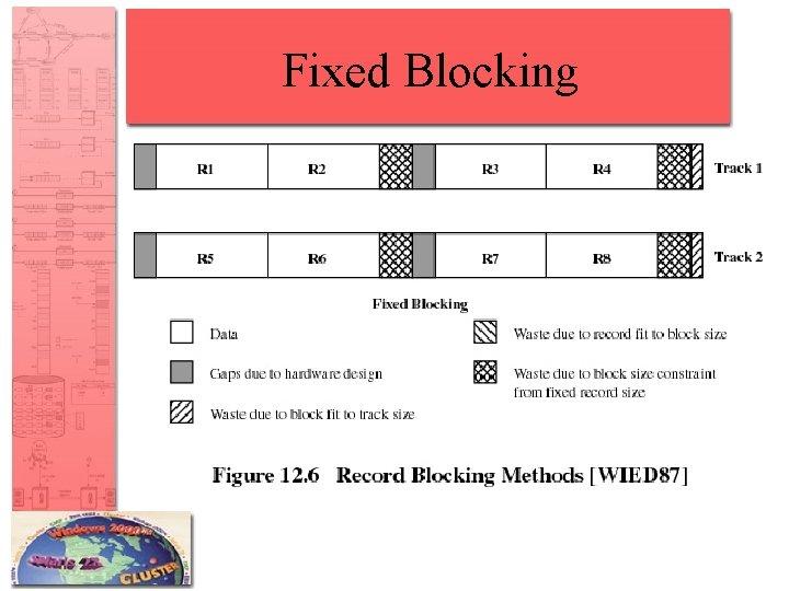 Fixed Blocking