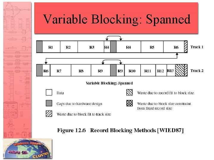 Variable Blocking: Spanned