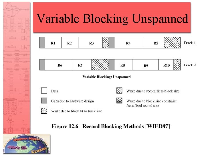 Variable Blocking Unspanned