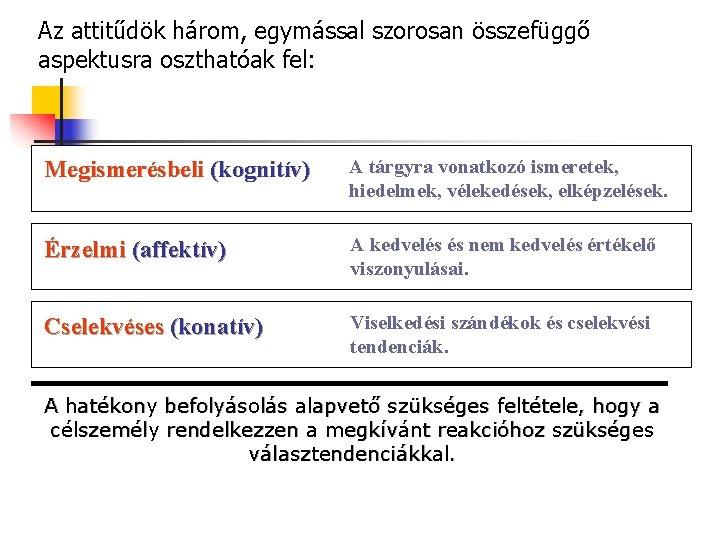 Az attitűdök három, egymással szorosan összefüggő aspektusra oszthatóak fel: Megismerésbeli (kognitív) A tárgyra vonatkozó