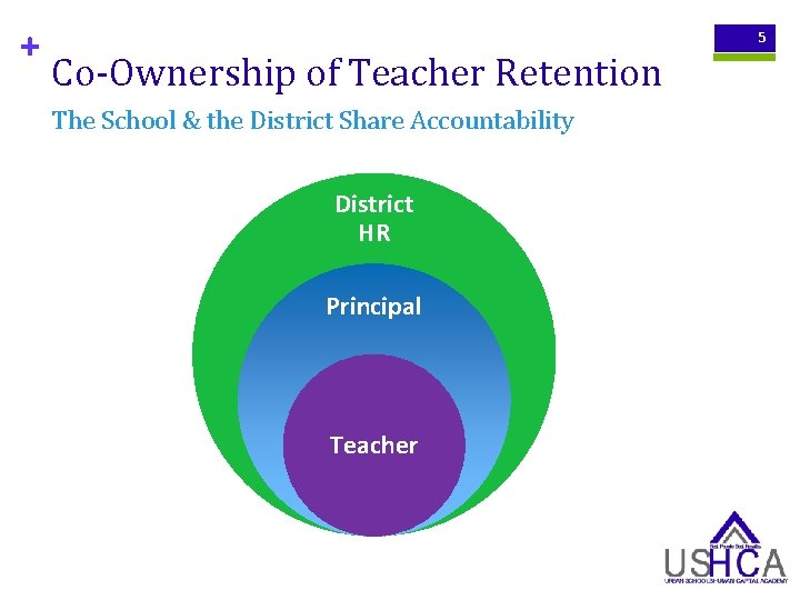 + 5 Co-Ownership of Teacher Retention The School & the District Share Accountability District