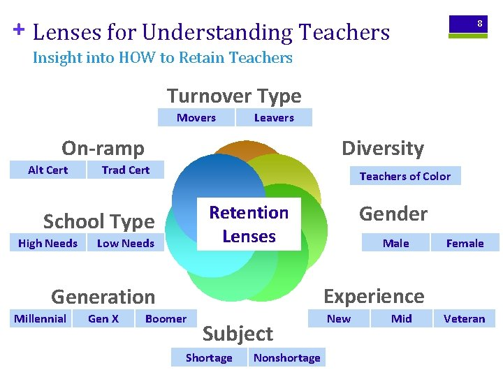 + Lenses for Understanding Teachers 8 Insight into HOW to Retain Teachers Turnover Type